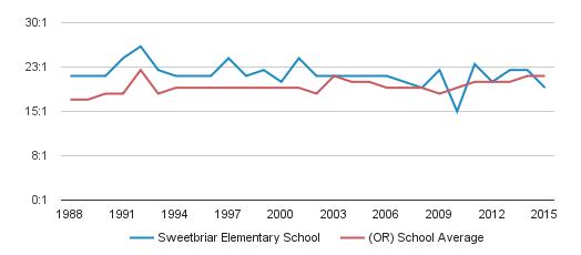 sweetbriar elementary school student teacher ratio 1989 2016