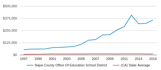 This chart display average revenue per public school student in Napa County Office of Education School District and average revenue per public school student in CA by year, with the latest 2016-17 school year data.