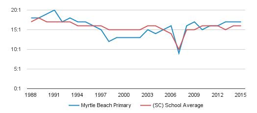 Myrtle Beach Primary Grades