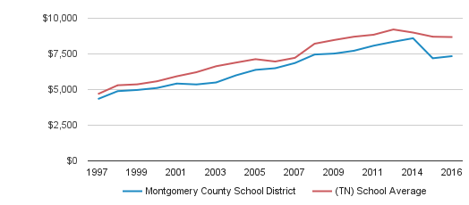 Montgomery County School District District Revenue / Student (1997-2016)