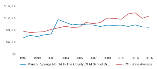 This chart display average spending per public school student in Manitou Springs School District No. 14 In The County Of El  School District and average spending per public school student in CO by year, with the latest 2016-17 school year data.