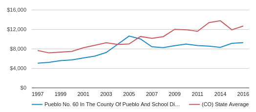 This chart display average spending per public school student in Pueblo School District No. 60 In The County Of Pueblo And  School District and average spending per public school student in CO by year, with the latest 2016-17 school year data.