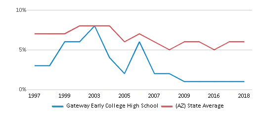 This chart display the percentage of American Indian students in Gateway Early College High School and percentage of American Indian public school students in Arizona by year, with the latest 2017-18 school year data.