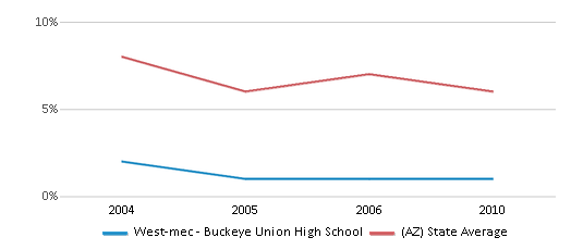 This chart display the percentage of American Indian students in West-mec - Buckeye Union High School and percentage of American Indian public school students in Arizona by year, with the latest 2009-10 school year data.