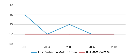 This chart display the percentage of American Indian students in East Buchanan Middle School and percentage of American Indian public school students in Iowa by year, with the latest 2006-07 school year data.
