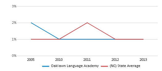 This chart display the percentage of American Indian students in Oaklawn Language Academy and percentage of American Indian public school students in North Carolina by year, with the latest 2012-13 school year data.