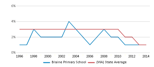 This chart display the percentage of American Indian students in Blaine Primary School and percentage of American Indian public school students in Washington by year, with the latest 2013-14 school year data.