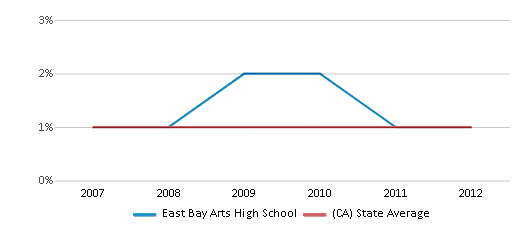 This chart display the percentage of American Indian students in East Bay Arts High School and percentage of American Indian public school students in California by year, with the latest 2011-12 school year data.