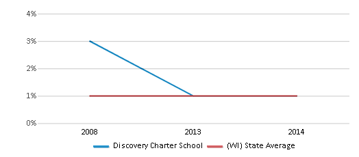 This chart display the percentage of American Indian students in Discovery Charter School and percentage of American Indian public school students in Wisconsin by year, with the latest 2013-14 school year data.