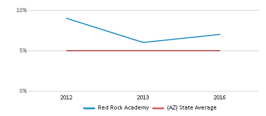 This chart display the percentage of American Indian students in Red Rock Academy and percentage of American Indian public school students in Arizona by year, with the latest 2015-16 school year data.