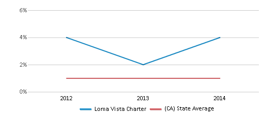 This chart display the percentage of American Indian students in Loma Vista Charter and percentage of American Indian public school students in California by year, with the latest 2013-14 school year data.
