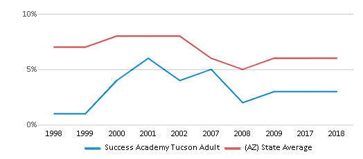 This chart display the percentage of American Indian students in Success Academy Tucson Adult and percentage of American Indian public school students in Arizona by year, with the latest 2017-18 school year data.