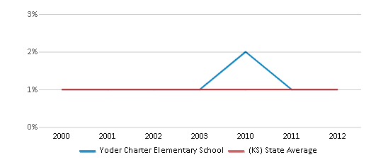 This chart display the percentage of American Indian students in Yoder Charter Elementary School and percentage of American Indian public school students in Kansas by year, with the latest 2011-12 school year data.