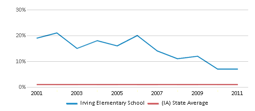 This chart display the percentage of American Indian students in Irving Elementary School and percentage of American Indian public school students in Iowa by year, with the latest 2010-11 school year data.