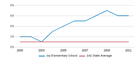 This chart display the percentage of American Indian students in Joy Elementary School and percentage of American Indian public school students in Iowa by year, with the latest 2010-11 school year data.