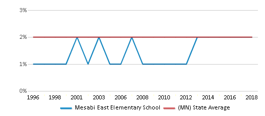 This chart display the percentage of American Indian students in Mesabi East Elementary School and percentage of American Indian public school students in Minnesota by year, with the latest 2017-18 school year data.