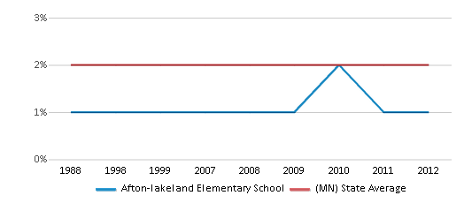 This chart display the percentage of American Indian students in Afton-lakeland Elementary School and percentage of American Indian public school students in Minnesota by year, with the latest 2011-12 school year data.