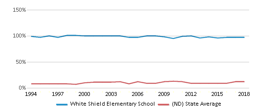 This chart display the percentage of American Indian students in White Shield Elementary School and percentage of American Indian public school students in North Dakota by year, with the latest 2017-18 school year data.