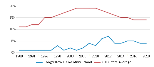 This chart display the percentage of American Indian students in Longfellow Elementary School and percentage of American Indian public school students in Oklahoma by year, with the latest 2017-18 school year data.