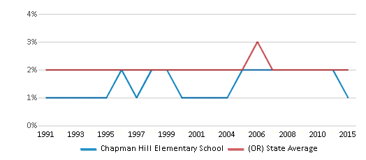 This chart display the percentage of American Indian students in Chapman Hill Elementary School and percentage of American Indian public school students in Oregon by year, with the latest 2014-15 school year data.