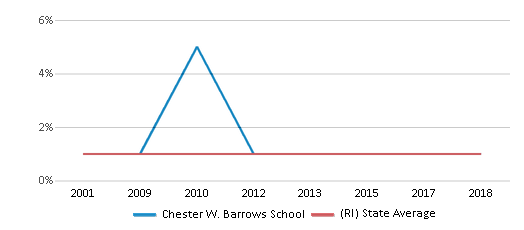 This chart display the percentage of American Indian students in Chester W. Barrows School and percentage of American Indian public school students in Rhode Island by year, with the latest 2017-18 school year data.