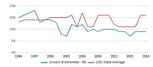 This chart display the percentage of American Indian students in Lincoln Elementary - 08 and percentage of American Indian public school students in South Dakota by year, with the latest 2017-18 school year data.