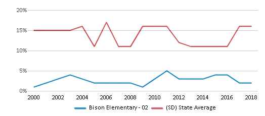 This chart display the percentage of American Indian students in Bison Elementary - 02 and percentage of American Indian public school students in South Dakota by year, with the latest 2017-18 school year data.