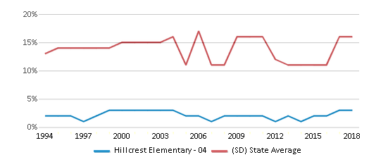 This chart display the percentage of American Indian students in Hillcrest Elementary - 04 and percentage of American Indian public school students in South Dakota by year, with the latest 2017-18 school year data.