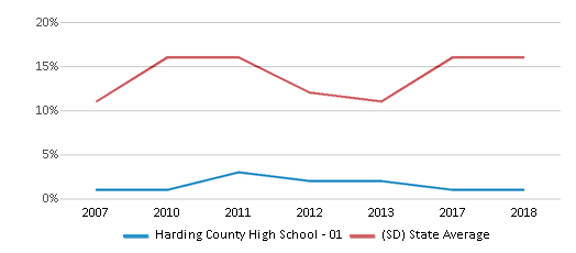 This chart display the percentage of American Indian students in Harding County High School - 01 and percentage of American Indian public school students in South Dakota by year, with the latest 2017-18 school year data.