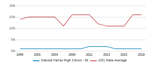 This chart display the percentage of American Indian students in Dakota Valley High School - 01 and percentage of American Indian public school students in South Dakota by year, with the latest 2017-18 school year data.
