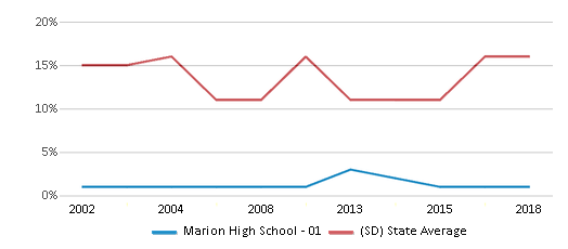 This chart display the percentage of American Indian students in Marion High School - 01 and percentage of American Indian public school students in South Dakota by year, with the latest 2017-18 school year data.