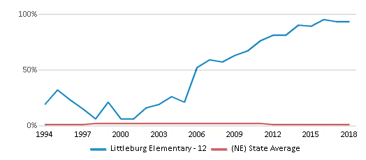 This chart display the percentage of American Indian students in Littleburg Elementary - 12 and percentage of American Indian public school students in Nebraska by year, with the latest 2017-18 school year data.