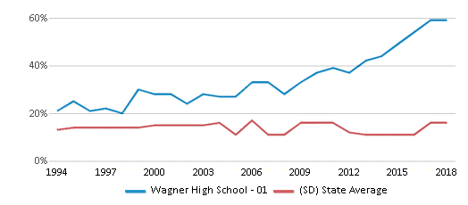 This chart display the percentage of American Indian students in Wagner High School - 01 and percentage of American Indian public school students in South Dakota by year, with the latest 2017-18 school year data.