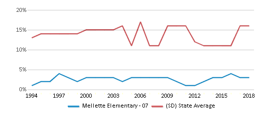 This chart display the percentage of American Indian students in Mellette Elementary - 07 and percentage of American Indian public school students in South Dakota by year, with the latest 2017-18 school year data.