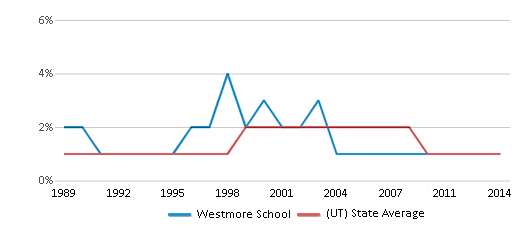 This chart display the percentage of American Indian students in Westmore School and percentage of American Indian public school students in Utah by year, with the latest 2013-14 school year data.