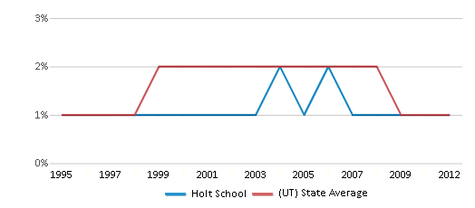 This chart display the percentage of American Indian students in Holt School and percentage of American Indian public school students in Utah by year, with the latest 2011-12 school year data.