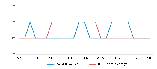 This chart display the percentage of American Indian students in West Kearns School and percentage of American Indian public school students in Utah by year, with the latest 2017-18 school year data.