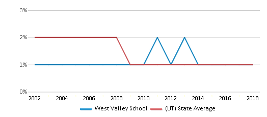 This chart display the percentage of American Indian students in West Valley School and percentage of American Indian public school students in Utah by year, with the latest 2017-18 school year data.