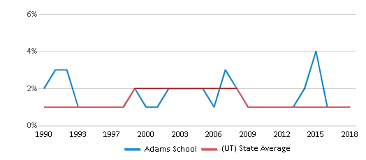 This chart display the percentage of American Indian students in Adams School and percentage of American Indian public school students in Utah by year, with the latest 2017-18 school year data.