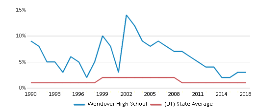 This chart display the percentage of American Indian students in Wendover High School and percentage of American Indian public school students in Utah by year, with the latest 2017-18 school year data.