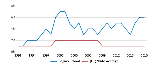 This chart display the percentage of American Indian students in Legacy School and percentage of American Indian public school students in Utah by year, with the latest 2017-18 school year data.