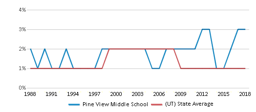 This chart display the percentage of American Indian students in Pine View Middle School and percentage of American Indian public school students in Utah by year, with the latest 2017-18 school year data.