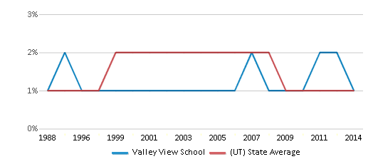 This chart display the percentage of American Indian students in Valley View School and percentage of American Indian public school students in Utah by year, with the latest 2013-14 school year data.