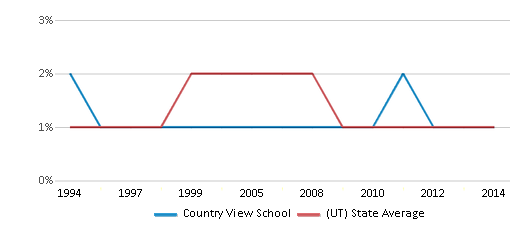 This chart display the percentage of American Indian students in Country View School and percentage of American Indian public school students in Utah by year, with the latest 2013-14 school year data.