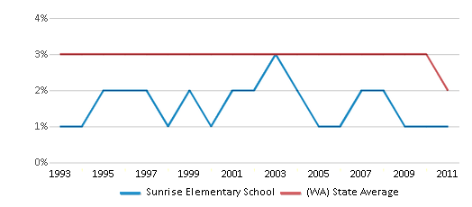This chart display the percentage of American Indian students in Sunrise Elementary School and percentage of American Indian public school students in Washington by year, with the latest 2010-11 school year data.