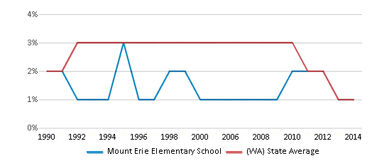 This chart display the percentage of American Indian students in Mount Erie Elementary School and percentage of American Indian public school students in Washington by year, with the latest 2013-14 school year data.