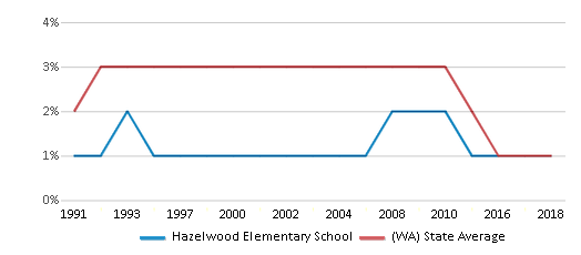 This chart display the percentage of American Indian students in Hazelwood Elementary School and percentage of American Indian public school students in Washington by year, with the latest 2017-18 school year data.
