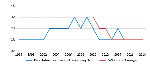 This chart display the percentage of American Indian students in Capt Johnston Blakely Elementary School and percentage of American Indian public school students in Washington by year, with the latest 2017-18 school year data.