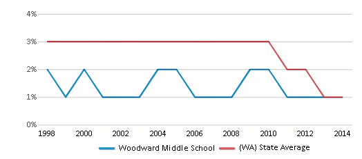 This chart display the percentage of American Indian students in Woodward Middle School and percentage of American Indian public school students in Washington by year, with the latest 2013-14 school year data.