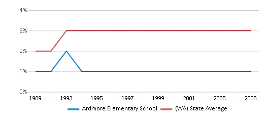 This chart display the percentage of American Indian students in Ardmore Elementary School and percentage of American Indian public school students in Washington by year, with the latest 2007-08 school year data.